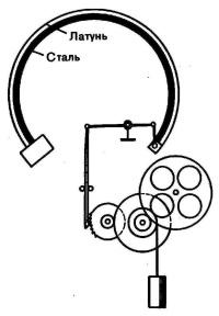 Схема биметаллического заводного механизма часов П. Ж. Дроза.