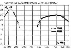 Частотные характеристики антенны DELTA