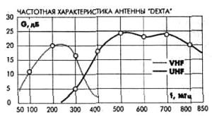 частотные характеристики антенн DEXTA