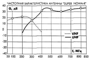 частотные характеристики антенн DEXTA SUPERNOWA-R