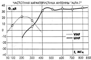 частотные характеристики антенн ALFA 7