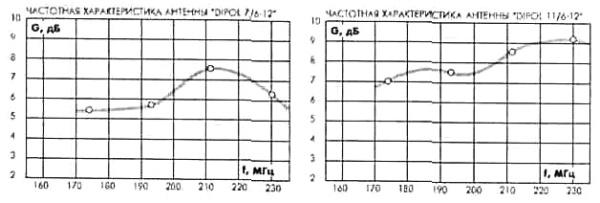 Частотные характеристики антенн