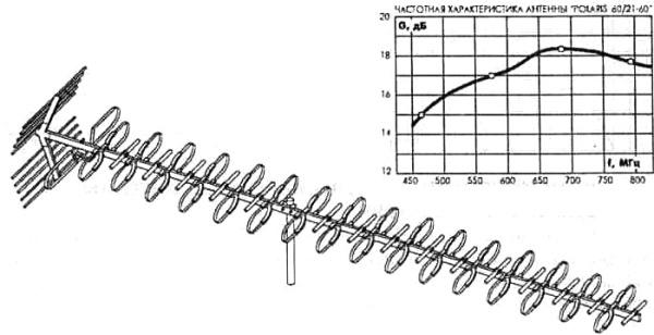 Внешний вид антенны POLARIS 60/21-60