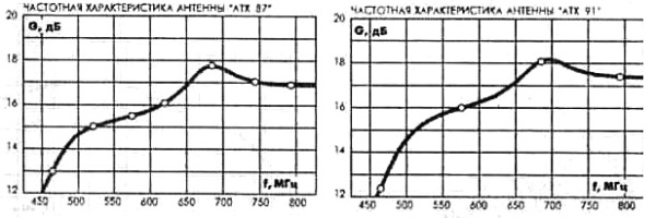 Частотные характеристики антенн АХТ