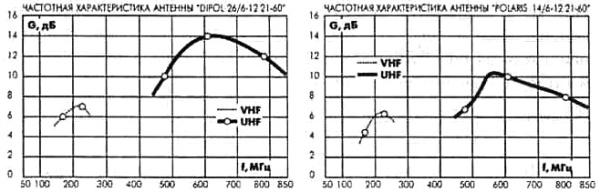 Частотные характеристики антенн POLARIS