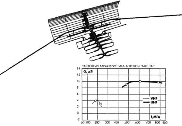 Внешний вид антенны FALCON 17/1-12/21-60