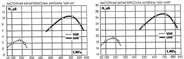 Наружные телевизионные антенны 3-3-22.jpg