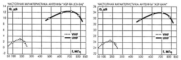 Наружные телевизионные антенны 3-3-24.jpg