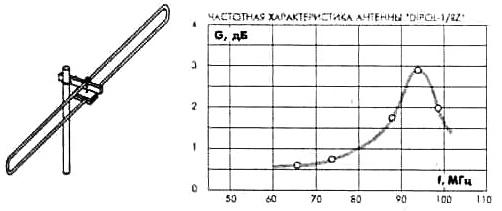 Одноэлементная антенна для приема УКВ DIPOL 1/RZ