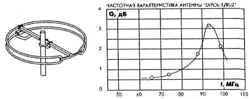Одноэлементная антенна для приема УКВ DIPOL 1/RUZ