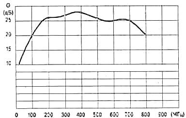 Пластинчатые антенные усилители 3-481.jpg