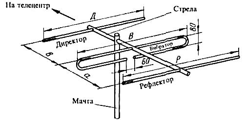Трехэлементная антенна «Волновой канал»