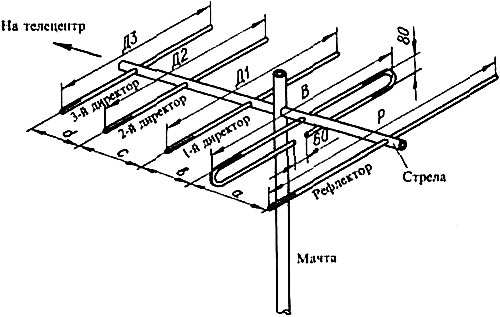 Пятиэлементная антенна «Волновой канал»