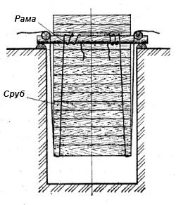Сруб колодца подвешенный в шахте на верёвках