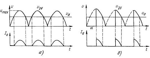 Временные диаграммы работы зарядных устройств