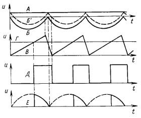 Временные диаграммы работы зарядного устройства
