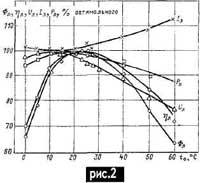 Зависимость параметров ЛЛ от температуры окружающей среды.