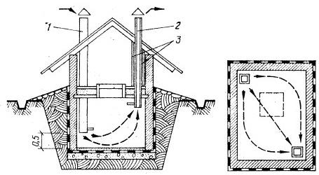 Устройство приточно-вытяжной вентиляции погреба