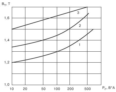 График для выбора индукции в зависимости от габаритной мощности трансформатора